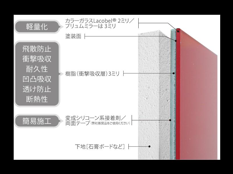 商品構造図
