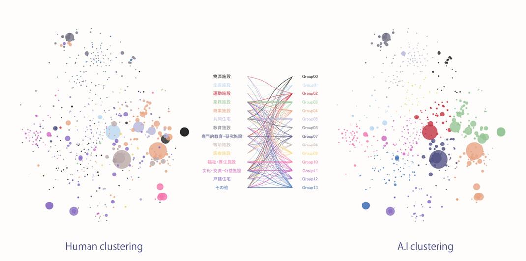 【写真】AIによる分類と人間による分類の比較